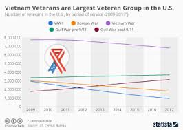 Chart Where Veteran Homelessness Is Rising And Falling