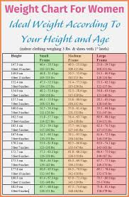 Weight Acc To Height And Age Symbolic Ideal Height Weight Chart For Female Height Weight