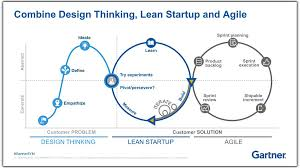 The Difference Between Design Thinking Lean Startup And Agile