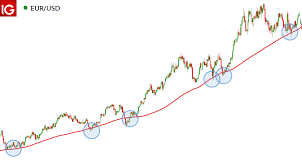200 Day Moving Average What It Is And How It Works