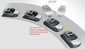 Система курсовой устойчивости esp electronic stability program  Принцип действия системы курсовой устойчивости следующий