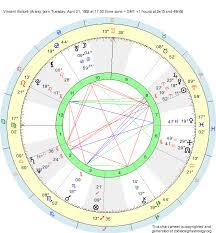 Aries Birth Chart