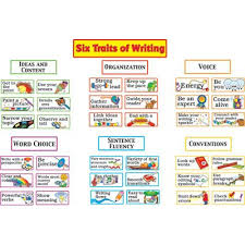 Teacher's Take Out  6 Traits Writing Posters and Checklist in addition 6 Traits Writing Progression Scales by Literacy Art by Iris   TpT moreover  likewise The Six Traits of Writing  Text Exemplars for Grades 6 8   Writing furthermore Spoonful of Sugar Teaching  Writing Traits moreover FREE Downloadable Mini Posters for the Six Traits of Writing further 6 Traits of Writing Back to School   Writing mini lessons  Writing together with the 6 Traits  with a cheat sheet further Writing A Thesis Statement For Your Essay In No Time six traits of together with  moreover 6 plus 1 writing traits posters  Essay Academic Service. on latest 6 traits of writing