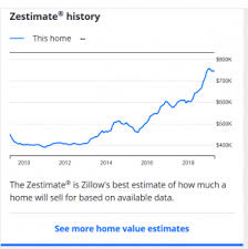 Zillow Chart Your Zestimate Skyrocketed Do You Know How To Game The