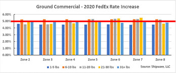 A Breakdown Of The 2020 Rate Increases From Fedex