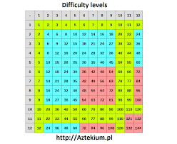 Five Times Tables Chart Multiplication Tables