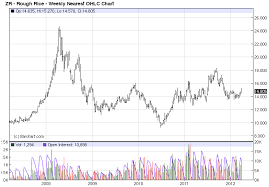 Rough Rice Price Chart Which Ag Would Rogers Look At Right Now The Contrary