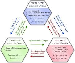 Checks And Balances Chart Answer Key Branches Of Government Diagram Color Coding Checks And