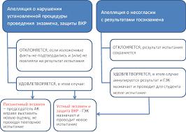 Порядок организации и проведения апелляций по результатам  В случае удовлетворении апелляции результат проведения государственного аттестационного испытания подлежит аннулированию