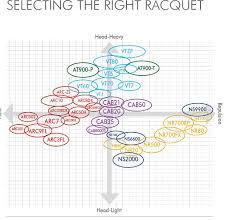 Yonex Racquet Chart 2013 18 Yonex Badminton Racquet Chart Badminton Racket Chart