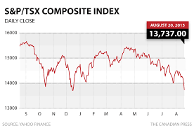 Canada Stock Index Chart Tsx 100 Index How To Pronounce Indices