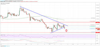Xrp Chart Binance Ripple Xrp Price Signaling Bearish Continuation Versus