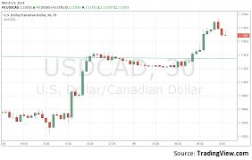 Canadian Dollar 2014 Chart Canadian Dollar 3 Reasons For The Crash