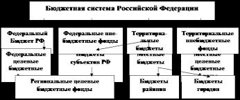 Курсовая работа Бюджетно налоговая система РФ ru Как видно бюджетное устройство РФ определяется ее государственным устройством в унитарных государствах бюджетная система имеет два уровня