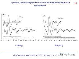 Презентация на тему Предзащита кандидатской диссертации Состав  17 Кривые молекулярной составляющей