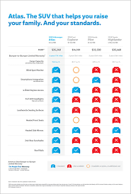 Vw Atlas Trim Comparison Chart 2019 2018 Volkswagen Atlas Larry Roesch Vw Schaumburg Il