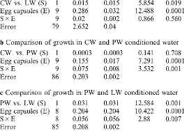 Growth Tables Tables Of Two Way Anova For Differences In Growth Between