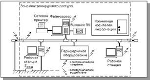 Курсовая работа Виды локальных сетей ru Места и каналы возможного несанкционированного доступа к информации в компьютерной сети Сетевые атаки через Интернет могут быть классифицированы следующим