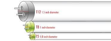 T8 Fluorescent Lumens Chart T5 Vs T8 How Do You Know If You Really Need T5 Lighting