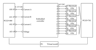wiring diagram of hardware in the loop simulation platform wiring diagram of hardware in the loop simulation platform