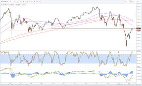 Dow Futures Daily Chart Futures Pare Gains As Improved Sentiment Tested