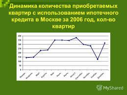 Презентация на тему Дипломная работа на тему Состояние и  10 Динамика количества приобретаемых квартир с использованием ипотечного кредита в Москве за 2006 год кол во квартир