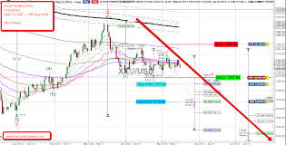 Trade Entry Pending Cfd Gold Usd Daily Chart Elliott Wave