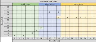 Toms Size Chart Tom Tom Drums Sizing And Other Considerations Thermionic