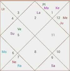 Navamsa Chart Prediction For Marriage Second Marriage Combination In Horoscope