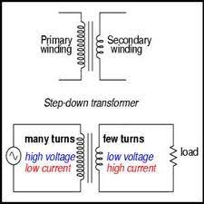 transformers explaining the basics of transformers step down transformer 220v to 110v at Step Down Transformer Diagram