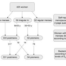 Flow Chart Of Menopausal Status Classification In The Study