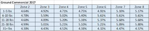 Fedex Zone Chart 2016 The Fedex 2018 Rate Increase A Deeper Dive Supply Chain
