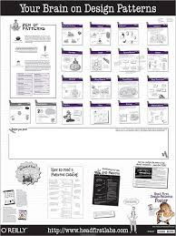 Design Patterns Pdf Mesmerizing Head First Design Patterns Poster O'Reilly Media