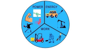 Work Energy And Power Physics Best Concept Free