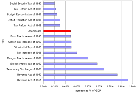 Obamacare Plan Comparison Chart Obamacare Is The Biggest Tax Increase In History If You