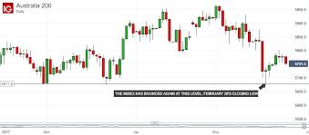 Technical Analysis Asx 200 Set To Break Chart Deadlock