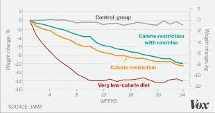 Exercise Expenditure Chart Why You Shouldnt Exercise To Lose Weight Explained With 60