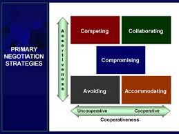 Collaborative Negotiating Strategy Negotiation Skills