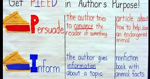 Authors Purpose Anchor Chart Crafting Connections