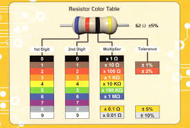 The resistor color code might seem a bit confusing and rather inconvenient at first, but most electronics hobbyists and technicians are surprised when they realize how quickly they've memorized the color chart without the use of mnemonics or other silly shortcuts. Printable Resistor Color Code Page 1 Line 17qq Com