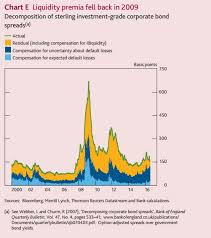 Corporate Bond Spreads Chart Mark Carneys Corporate Bond Qe Will Be Good For Your