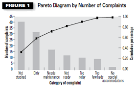 Pareto Chart Asq Separate The Vital Few From The Trivial Many