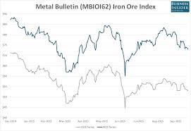 Au Dollar Chart Chart The Australian Dollar Is Cushioning The Slide In Iron