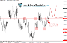 Trade Ideas Technical Chart Analysis By Nial Fuller