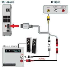wii nintendo hookup diagrams tv connections
