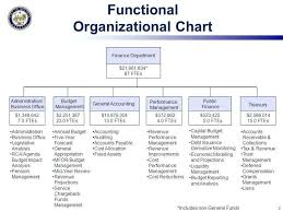Department Of Finance Organisation Chart Accounting Department Organization Chart Google Search