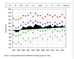 Golf Driver Distance Chart Average Golfers Hit Their Drives A Surprising Distance