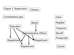 Michigan Registration Fee Chart The Structure Of Michigan County Government Part 3 Msu