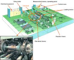 railway car development and inspection support system hitachi image outline diagram of the device
