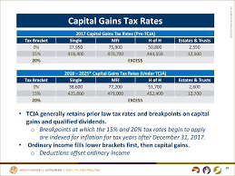 Capital Gains Tax Chart 2017 What Tax Reform Means For Nonprofits Tina Henton Cpa